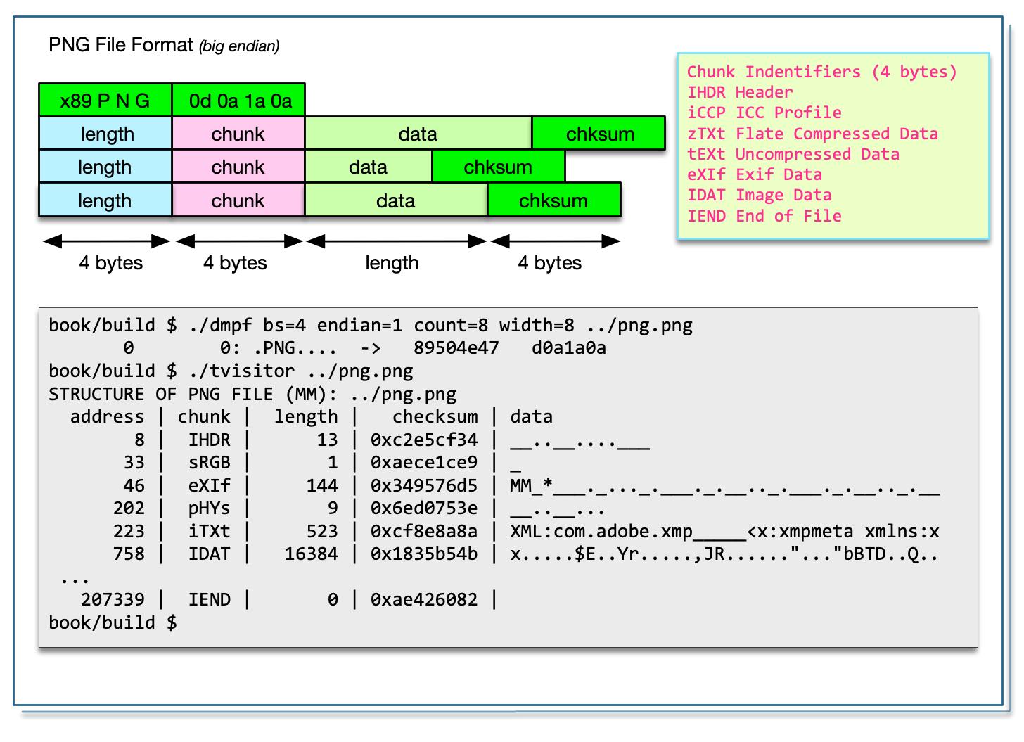 Image Metadata And Exiv2 Architecture